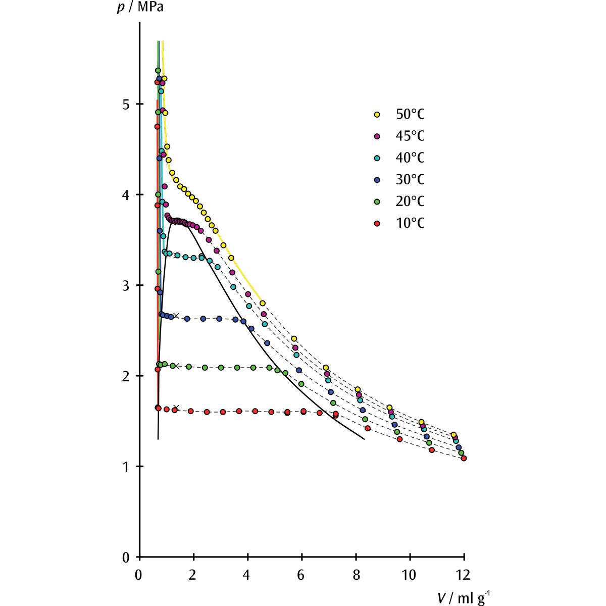 Kritischer-Punkt-Apparatur - 1002670 - U104001 - Gasgesetze - 3B ...