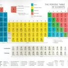 W49395P: Periodic Table Shower Curtain